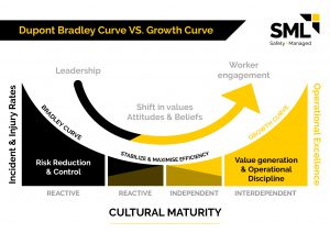 A graphic showing the stages of Cultural maturity in regards to Safety.